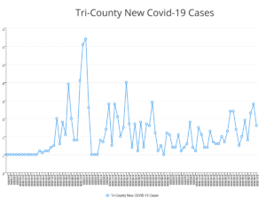 Covid19 New Cases in Tricounty 1