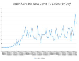 SC COVID CASES PER DAY